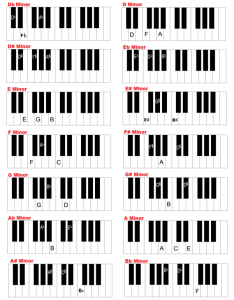 Piano keyboard chords chart minor also and in all keys charts rh guide