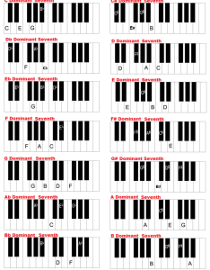Dominant nth chords on keyboard also piano and in all keys charts rh guide