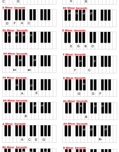 Minor seventh keyboard chords also piano and in all keys charts rh guide