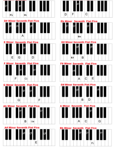 Keys minor seventh flat five keyboard chords also piano and in all charts rh guide