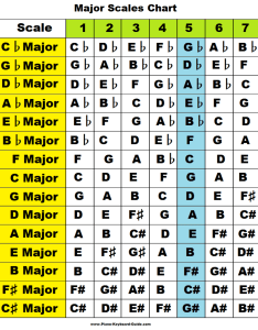 Major scales chart also learn piano treble clef charts pattern formula chords rh keyboard guide