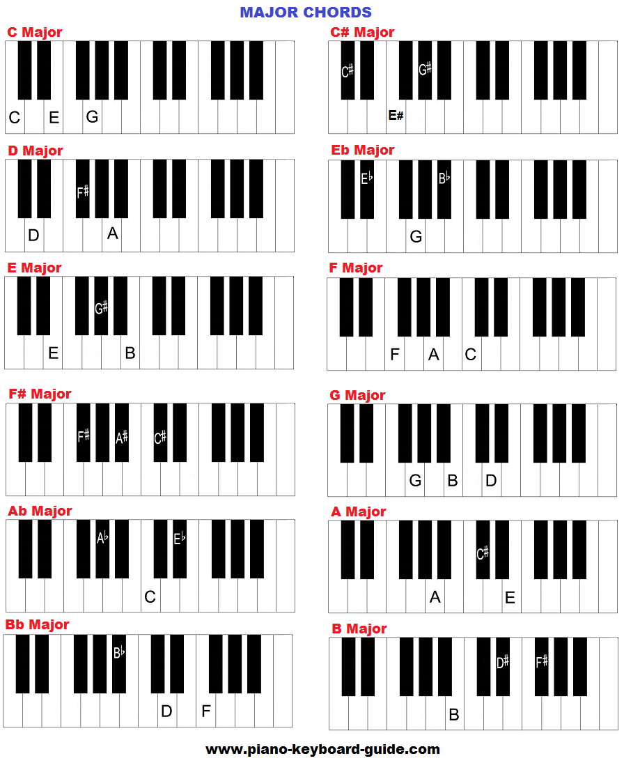 How to Play Major chords on Piano