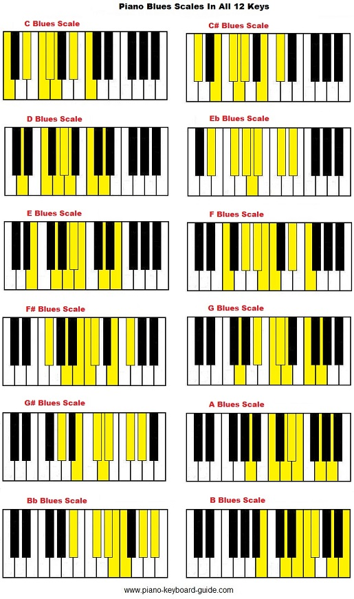 Learn Piano Chords And Scales