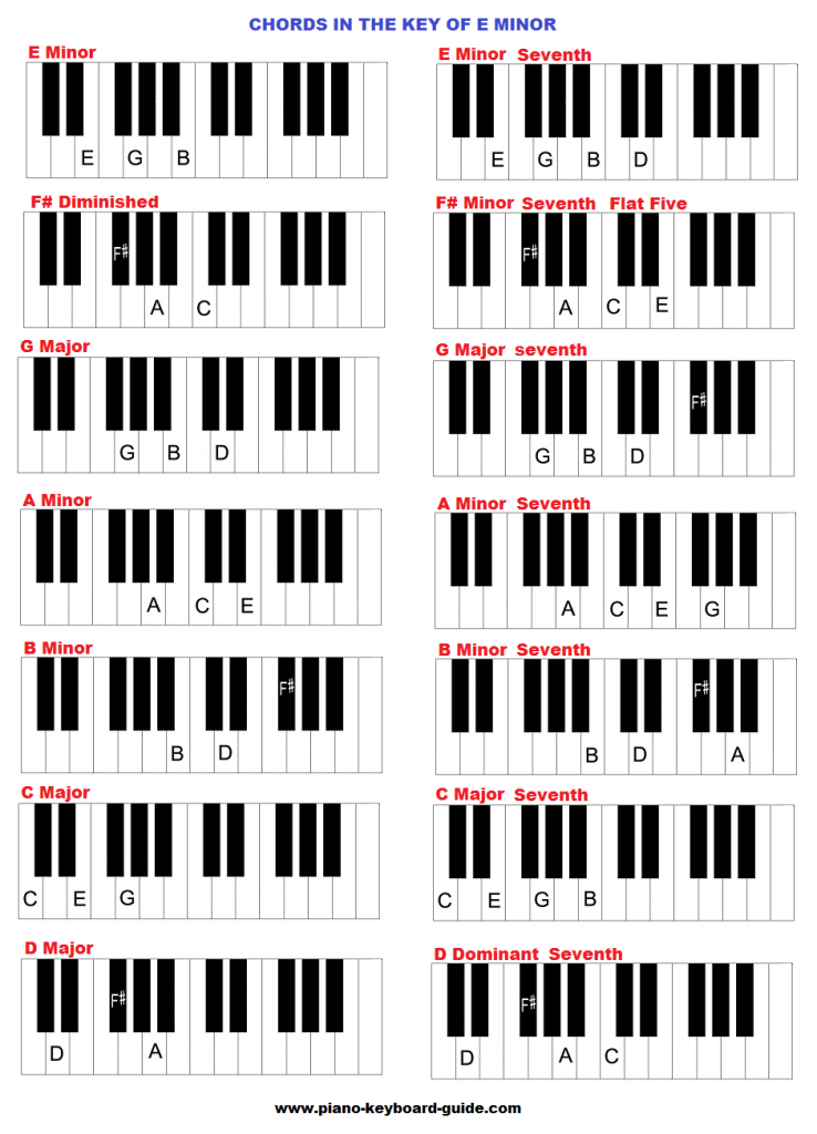 Chords in the key of E minor.
