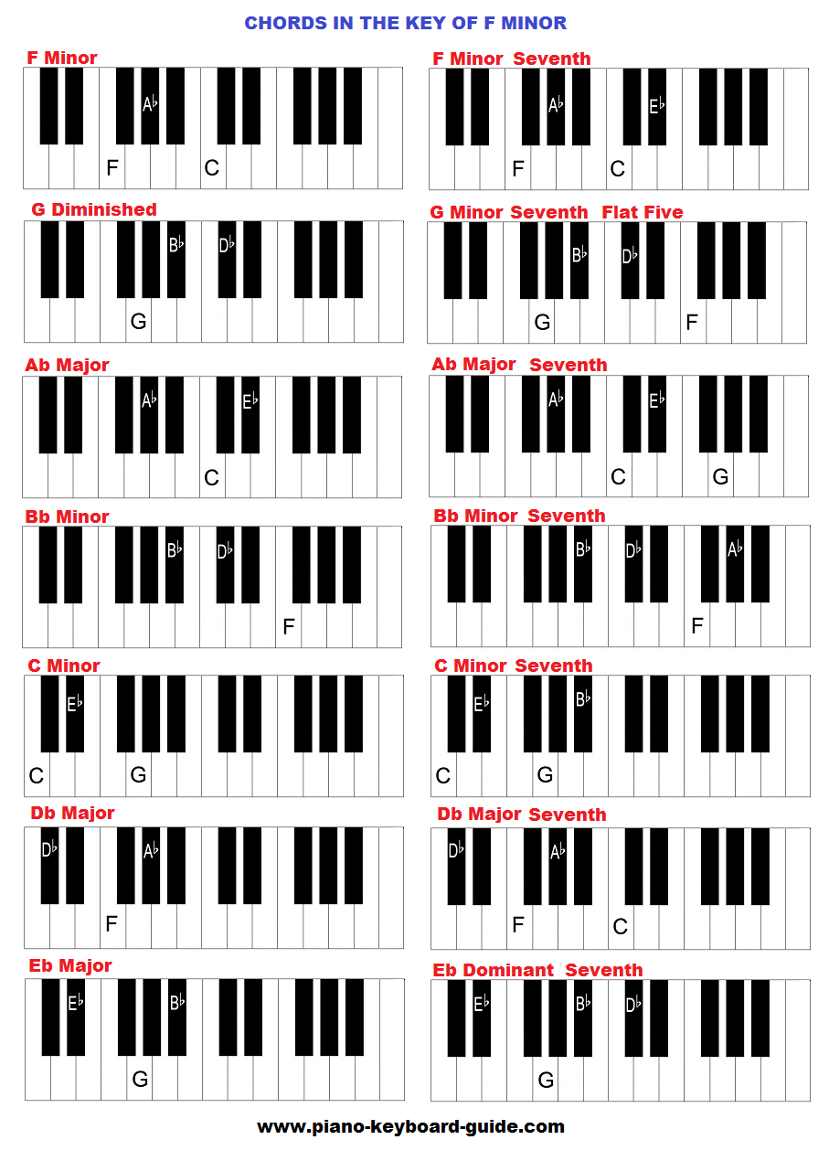 F Minor Piano Chord Gallery Piano Chord Chart With Finger Positions
