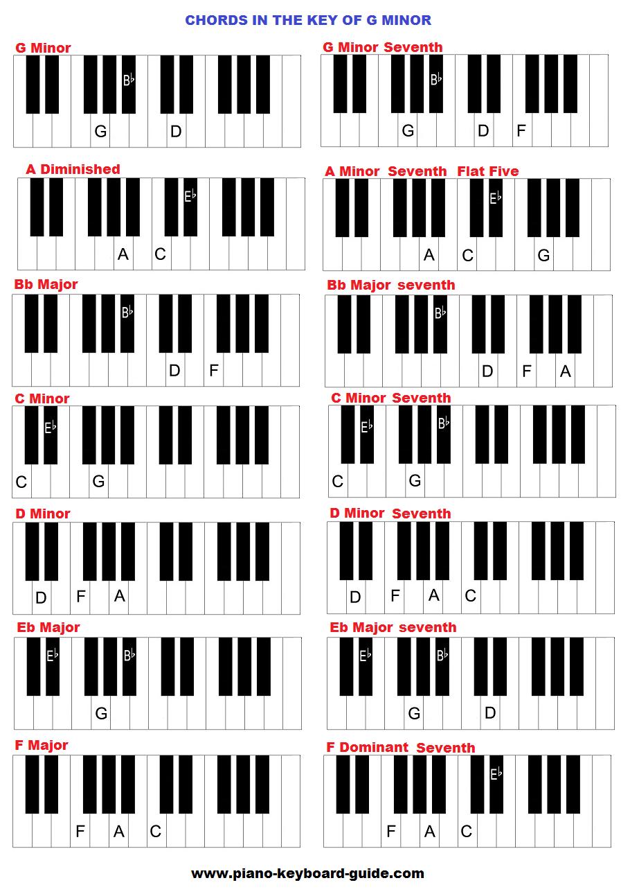 Key of G sharp minor, chords