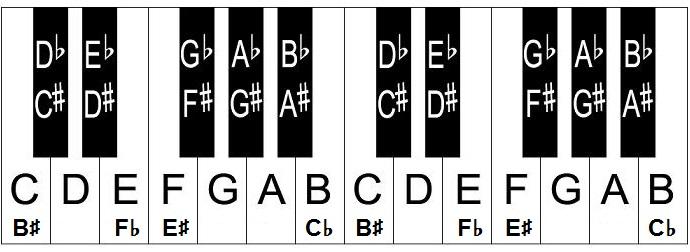 88 key piano keyboard diagram sun path for bangalore notes and keys -