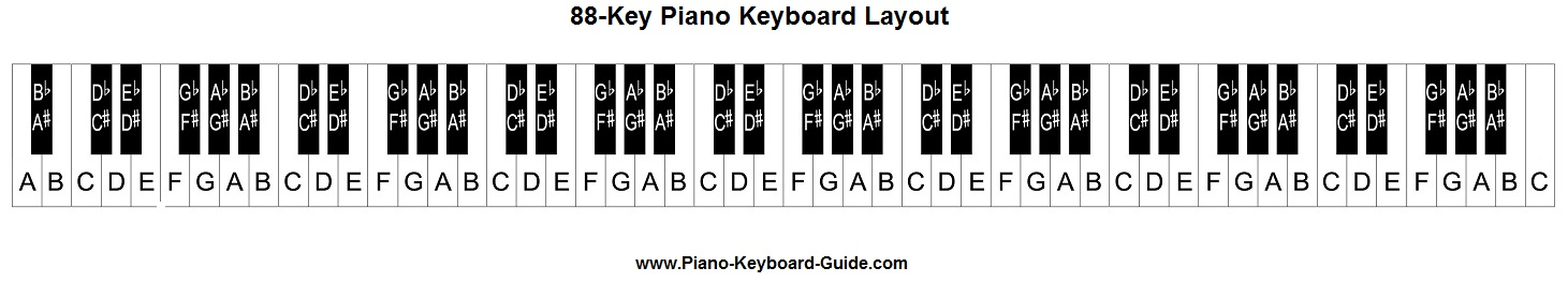 piano notes and keys