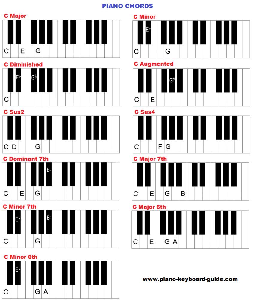 gospel piano chords diagrams manuals s