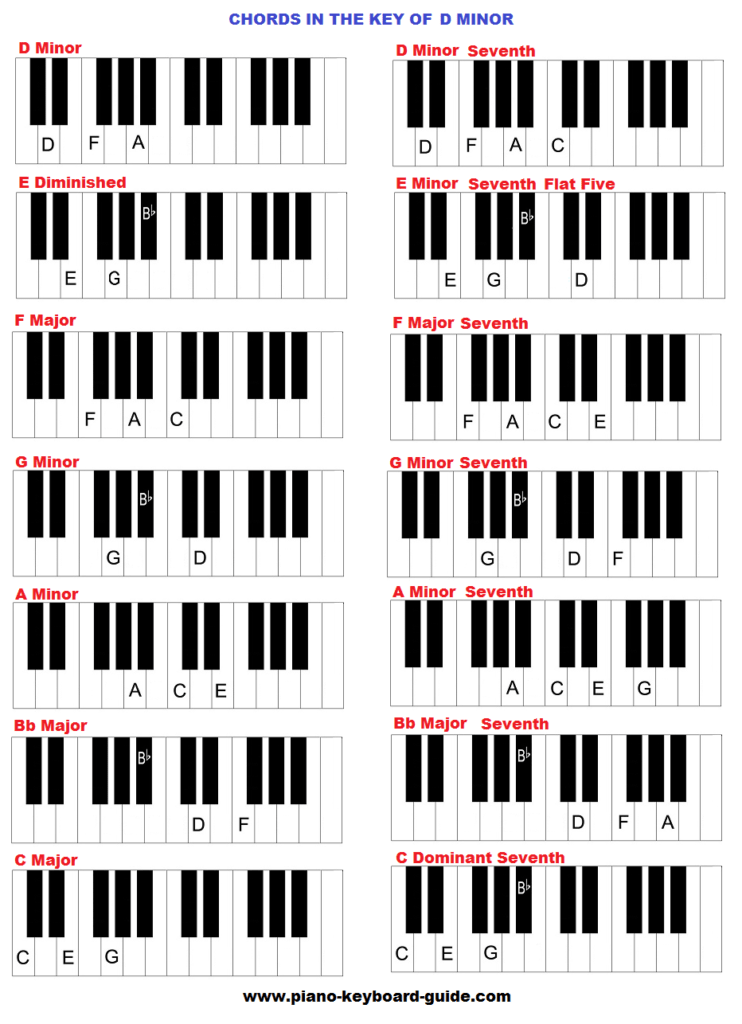 Chords in the key of D minor natural