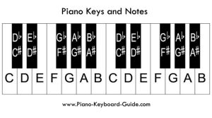 Piano Notes and Keys – How to Label the Piano Keyboard