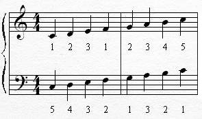how to tell major and minor groove