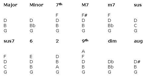 Piano Chords Diagrams