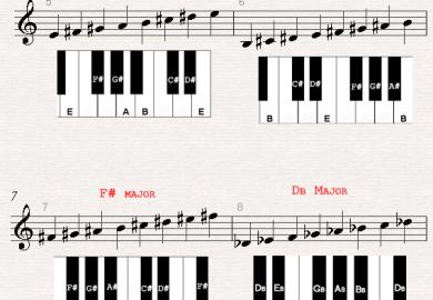 E Flat Major Piano Scale Piano Scale Lessons