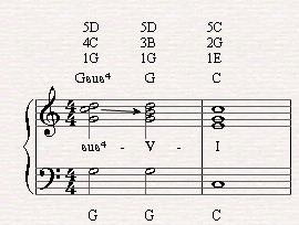 Sus Chords on the Piano