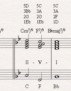 An example of how to play the excersize ii   in different scale through also jazz chord progressions with chords rh piano it