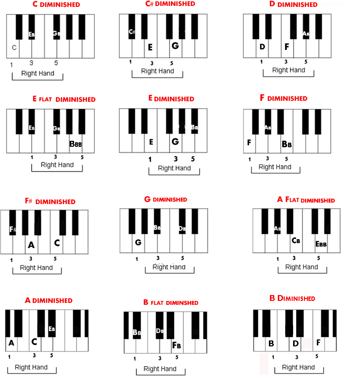 Playing a Diminished Chord on the Piano