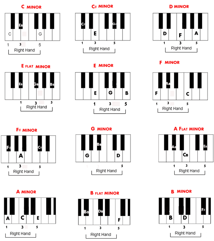 kloovimapnsur: piano chord chart