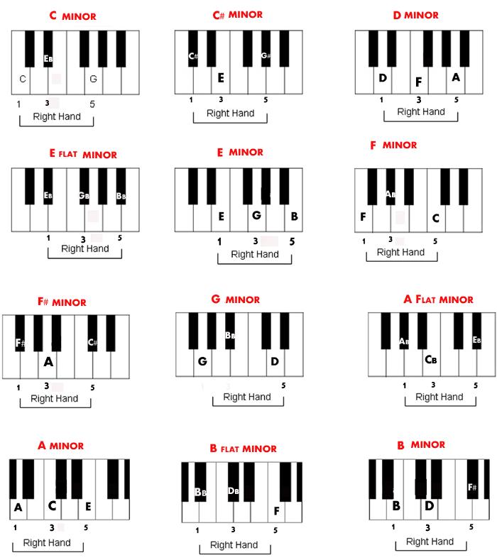 Free Piano Chord Chart of Minor Chords
