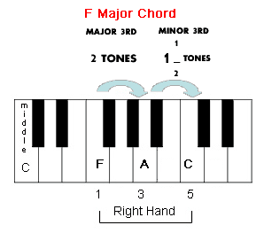F Major Chord on the Piano