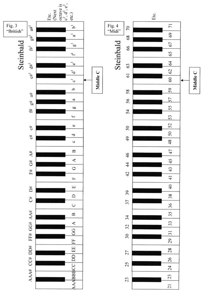 Piano Finders: Touchweight