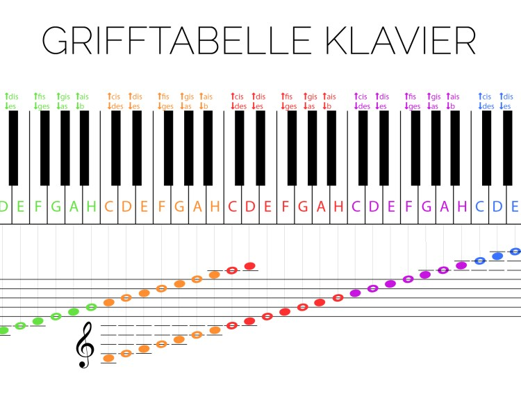 Grifftabelle Klavier