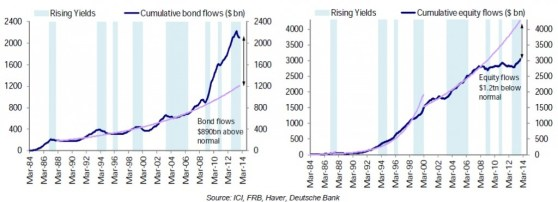 07 - 1 Flows bond vs equity