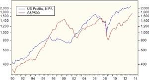 09- 4. Profits