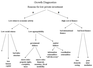 12. 2 growth diagnostics