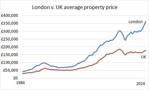London vs UK prices