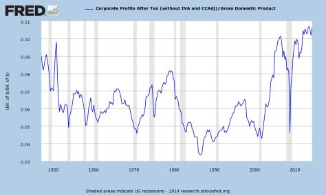 corporateprofits