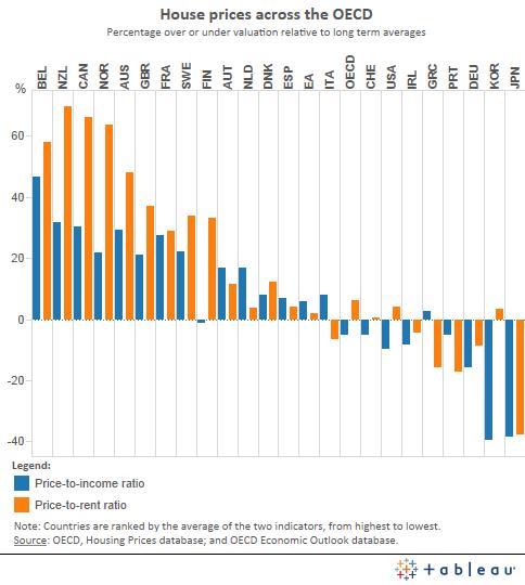 Across_OECD