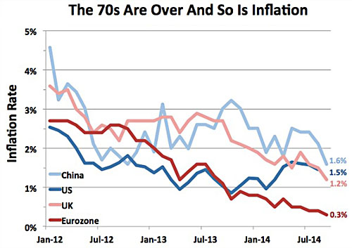 blog_global_inflation_october_2014