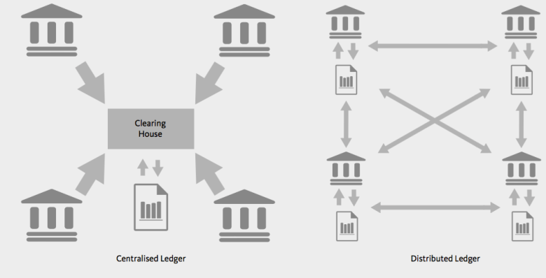 centralised-vs-distributed-ledger