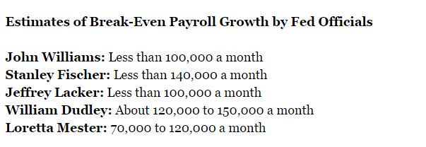 payrolls range