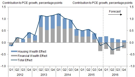 GS wealth effect