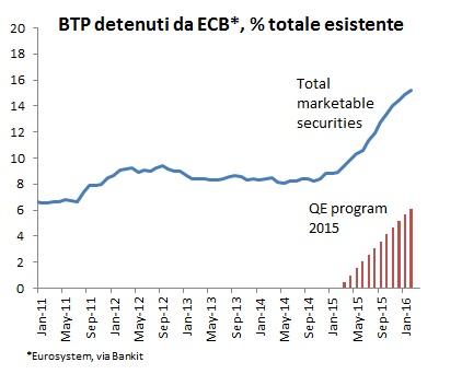 BTP da ECB
