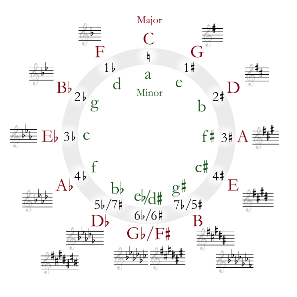 The benefit of hand-written piano chord chart