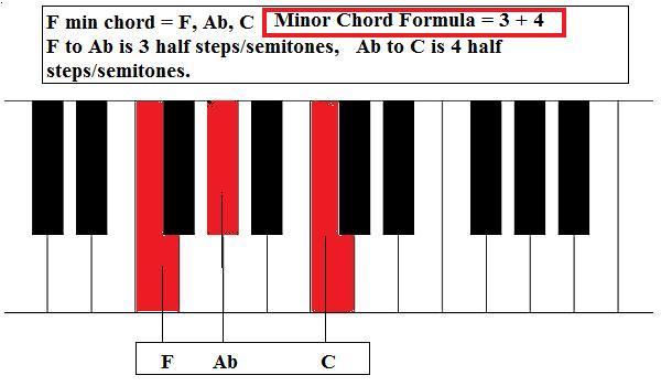 F Sharp Minor Piano Chord