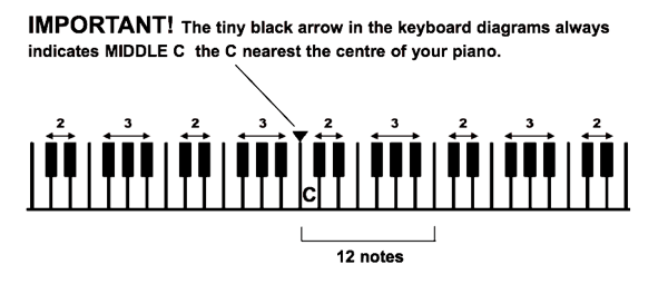 Note c on the keyboard