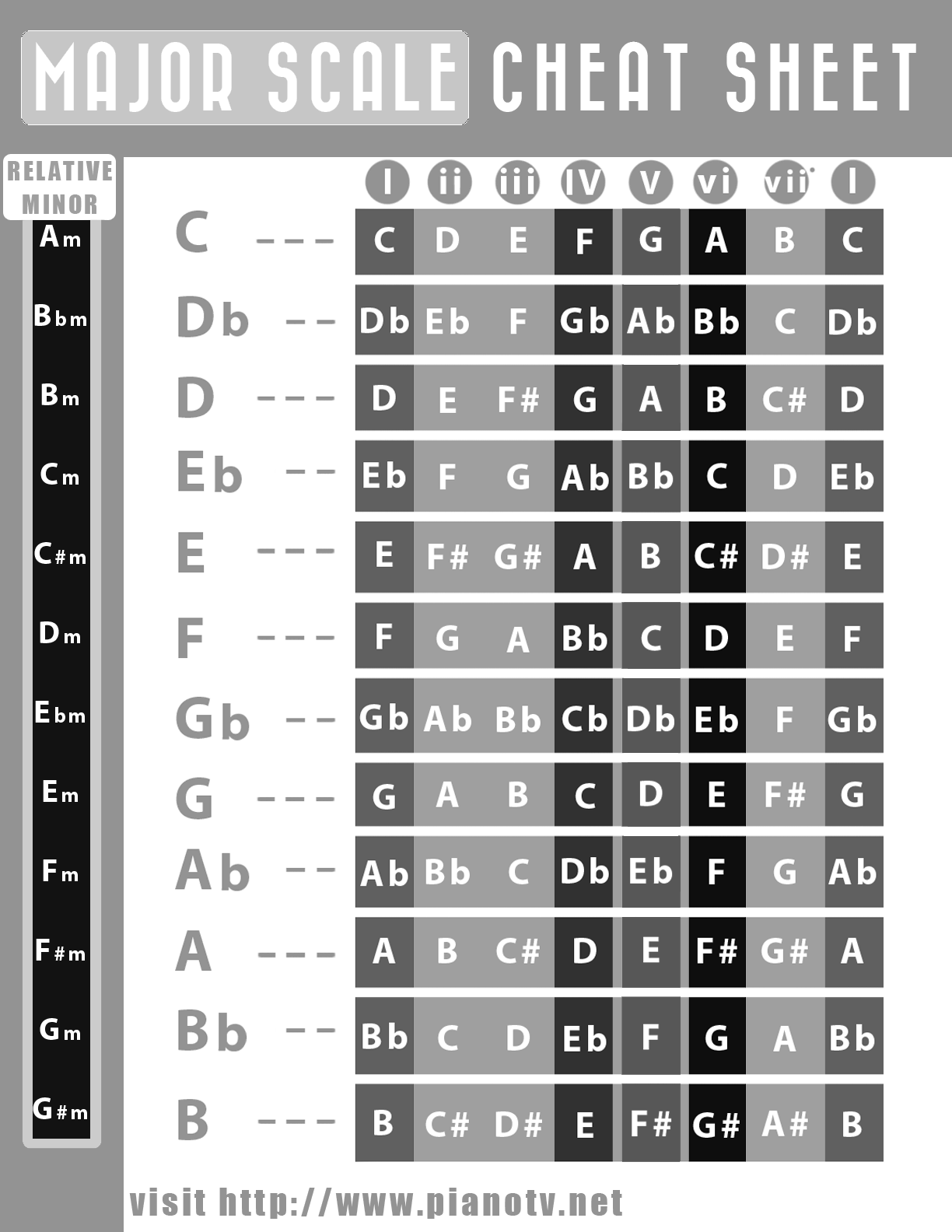 It's just a photo of Comprehensive Printable Scales for Piano