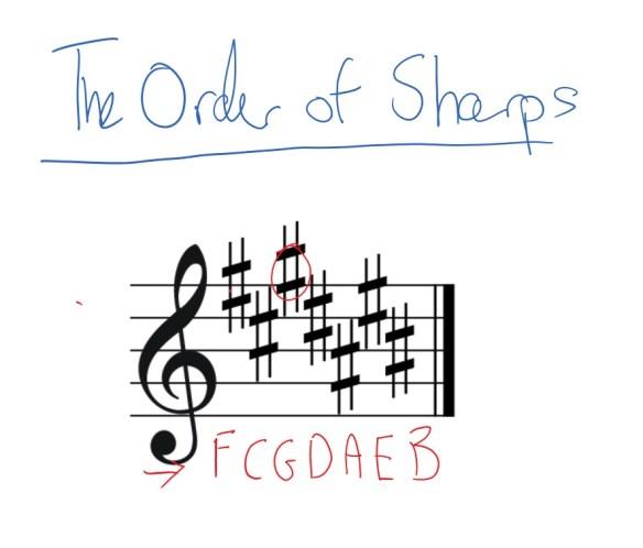read-key-signatures-sharps