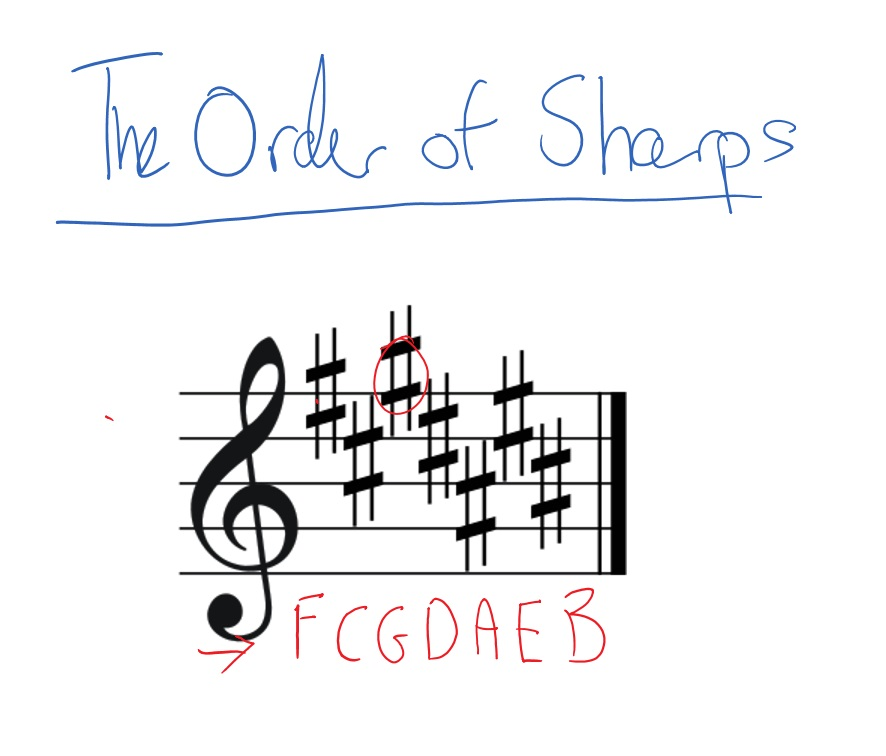 read-key-signatures-sharps