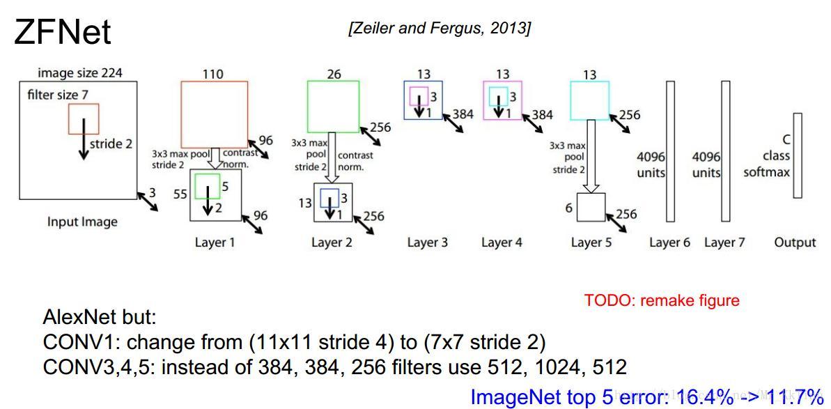 [深度學習]經典網絡結構(三)——ZFNet(2013) - 程序員大本營