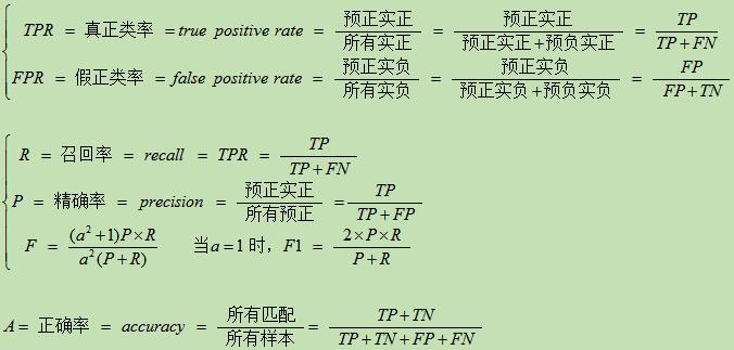異常檢測中的評價指標——TPR/FPR/P/A/F/R - 程序員大本營