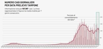 Covid, la curva del contagio in Puglia