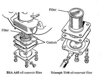 2X GASKET BSA Triumph OIF T120 T140 A65 Bonneville oil