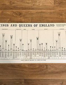 Vintage kings and queens of england poster wall chart also rh picclick