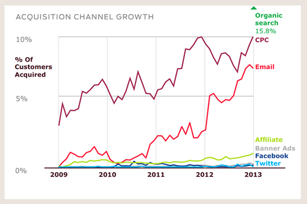 acquisition-channel-growth