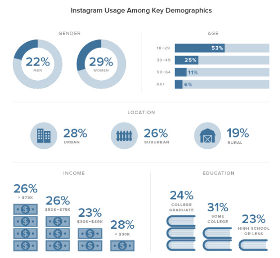 instagram-usage-demographics